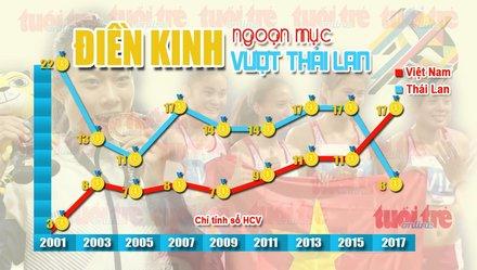 Điền kinh Việt Nam thăng tiến qua các kỳ SEA Games                         5