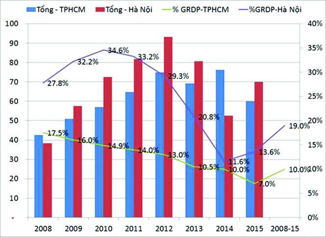 Hình 1: Chi ngân sách của TPHCM và Hà Nội 2008-2015 -(Nguồn: Tính toán của tác giả từ số liệu thống kê chính thức)