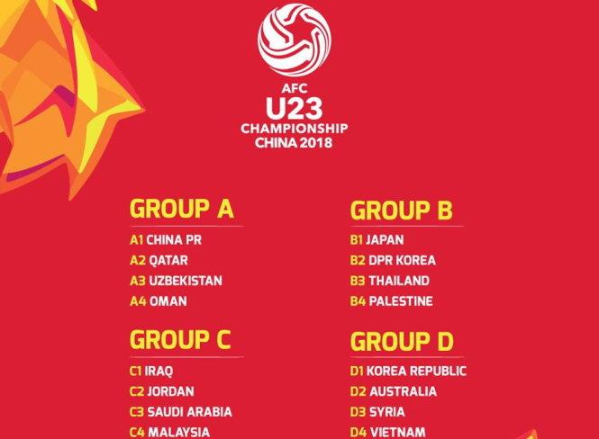 Kết quả bốc thăm VCK Giải U-23 châu Á 2018. Ảnh: AFC