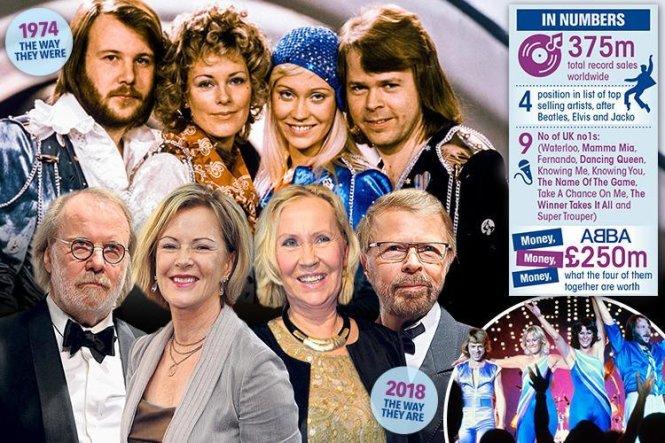 ABBA xưa và nay. Ảnh: The Sun