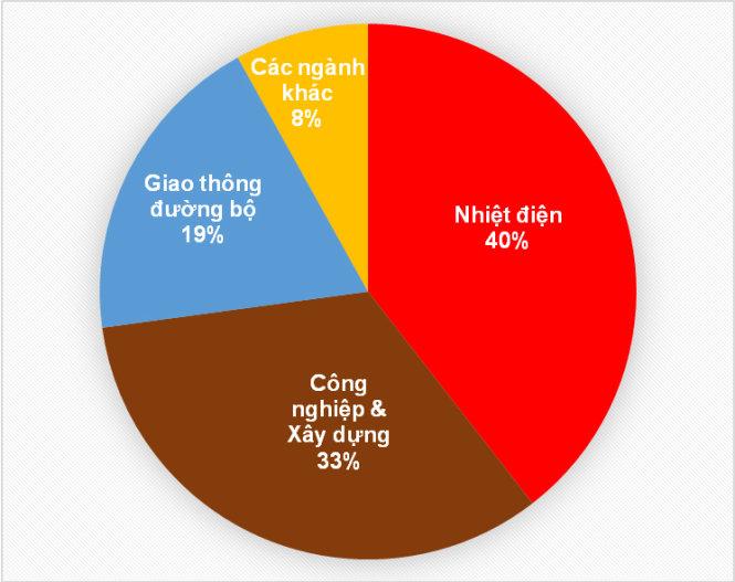 Giao thông đường bộ chỉ đóng góp 19% lượng phát thải CO2 của Việt Nam năm 2016.