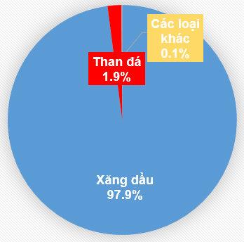 Tỉ lệ đóng góp vào nguồn thu thuế BVMT.