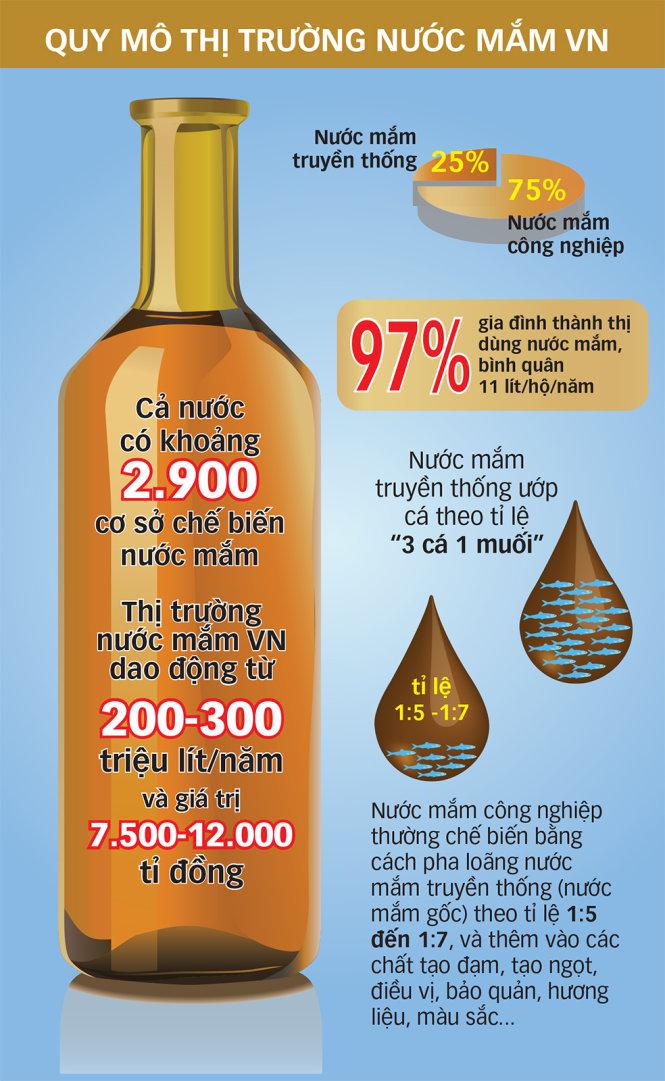 Khốc liệt thị trường nước mắm 500 triệu USD