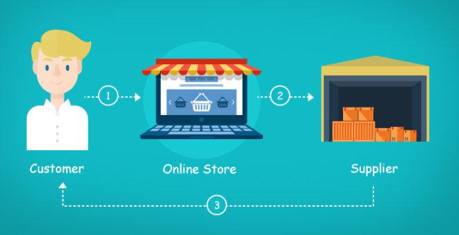 Quy trình dropshipping: Khách hàng đặt mua => Người bán chuyển cho Nhà cung cấp => Nhà cung cấp giao hàng cho Khách hàng