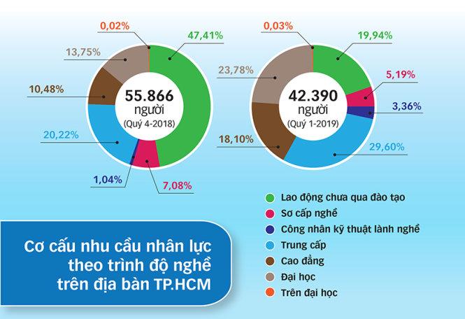 Nguồn: Trung tâm Dự báo nhu cầu nhân lực và thông tin thị trường TP.HCM - Đồ họa: L.T.