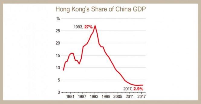 Tỉ lệ GDP của Hong Kong so với Trung Quốc 1979-2017. Ảnh: EJ Insight