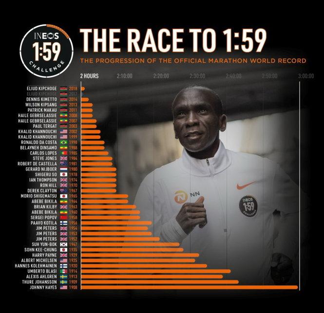 Kipchoge và những cột mốc lịch sử của marathon trong 110 năm qua. Ảnh: Sky News