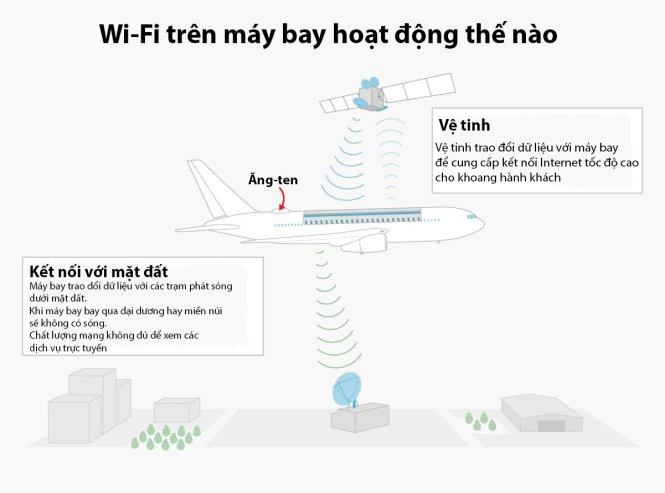 Hai phương pháp cung cấp WiFi cho máy bay. Nguồn: Honeywell. Đồ họa: Business Insider