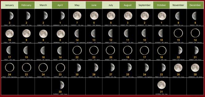Lược sử về các bộ lịch: Nhức não chuyện tính tháng kể ngày