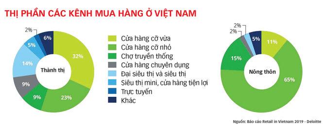 """Thương mại điện tử Việt Nam: Nhiều cơ hội với """"bình thường mới"""""""
