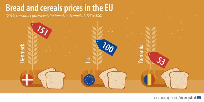 Giá cả không đồng nhất trong thị trường đồng nhất EU. Ảnh: europa.eu