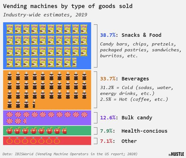 Dân Mỹ mua gì trên máy bán hàng tự động? Nguồn: IBISWorld