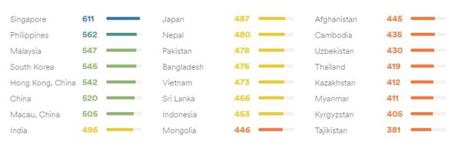 Bảng xếp hạng của EF khu vực châu Á