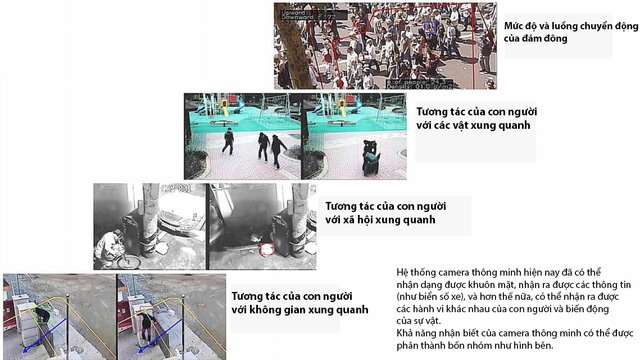 Camera quan sát: Những con mắt đô thị